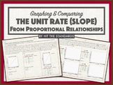 Graphing & Comparing the Unit Rate (Slope) from Proportional Relationships