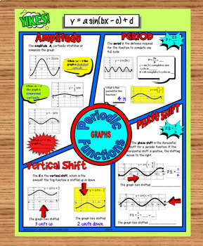 Graphing and Translations of the Sine and Cosine No Prep FUN Notes