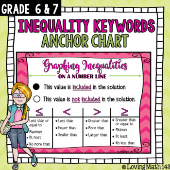Keywords for Graphing Inequalities on Number Line Anchor Chart Poster