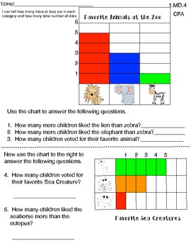 Graphing based on First Grade Common Core