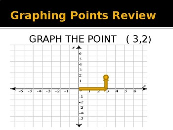 Graphing in Slope Intercept form