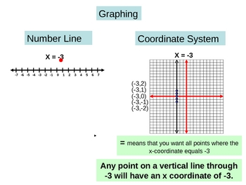 Graphing inequalities on a number line versus a coordinate system