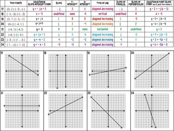 Graphing linear equations differentiated practice