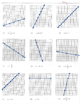 Graphing lines y=mx+b x= undefined slope zero vertical horizontal