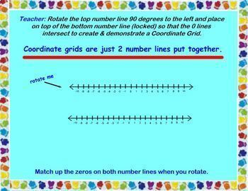 Graphing on the Coordinate Plane Coordinate Grid Smartboard Lesson Ordered Pair