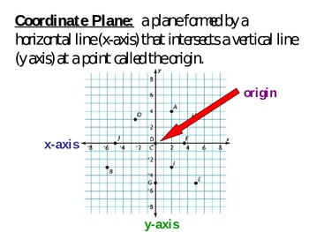 Graphing on the Coordinate Plane Power Point