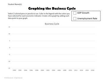 Graphing the Business Cycle with Economic Indicators