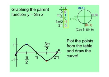 Graphing the parent function y = sin x