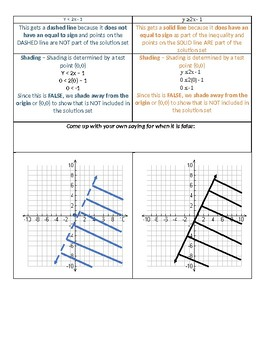 Graphing two variable inequalities (Graphic Organizer)