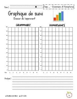 Graphiques de suivi