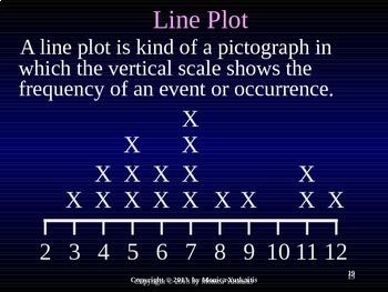 Common Core 4th - Graphs - Making Line Plots