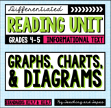 Graphs, Charts, & Diagrams (RI.4.7 and RI.5.7)