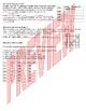 Graphs & Data Worksheet (for Ecology)