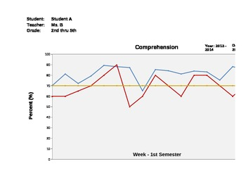 Graphs for Monitoring Student & Class Progress