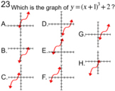 Graphs of 5 Common Functions, 4 Intro's a Test + 12 Assignments for Power Point