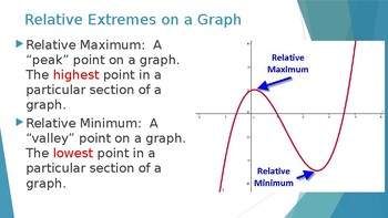 Graphs of Functions and Complex Roots
