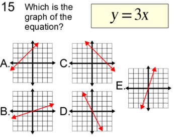 Linear Equations & Graphs, 8 Assignments for SMART Notebook and Socrative