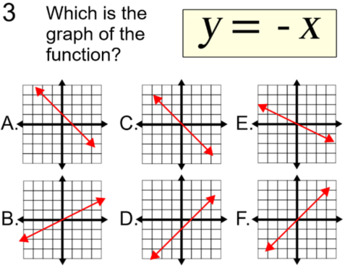 Graphs of Linear Equations, 4 Assignments on SMART Noteboo