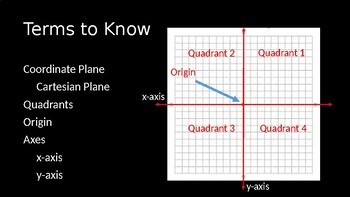 Graphs of Linear Equations in Two Variable PowerPoint Lesson (2.2)