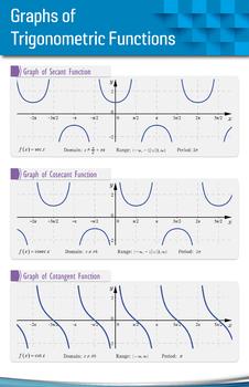 Graphs of Trigonometric Functions 2 - Math Poster