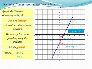 Graphs of straight lines from equations.