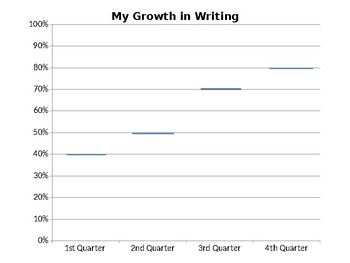 Graphs to Track Student Growth