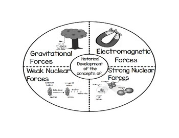 Gravitational, Electromagnetic, Strong and Weak Nuclear Forces