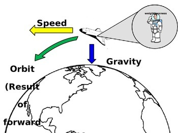 Gravity, Mass, and Orbit