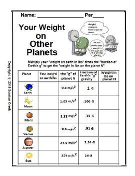 Gravity: Your Weight on Other Planets (Gravitation)