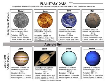 Gravity and Orbits CER:  Analyzing Planetary Data