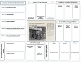 Great Depression and New Deal Graphic Organizer