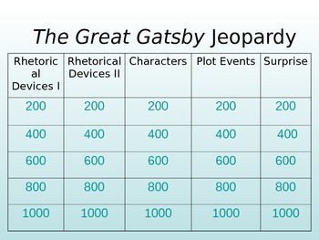 Great Gatsby Jeopardy Review