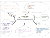 Great Plains Midwest Native American Region Guided Notes Graphic Organizer