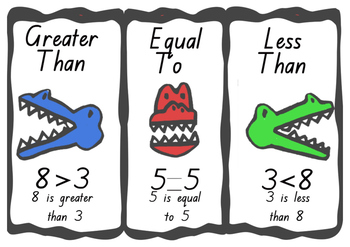 Greater Than, Equal To and Less Than Maths Posters