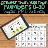 Greater Than Less Than Comparing Numbers 0-10 PowerPoint Math Activity