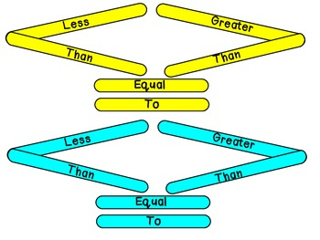 Greater Than Less Than Symbols 2.NBT.4