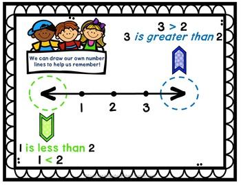 Comparing Numbers Grades 2 and 3