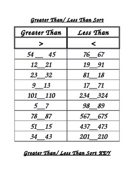 Greater than/ Less Than Practice Sort