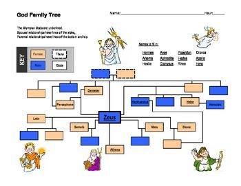 Greek God Basic Family Tree