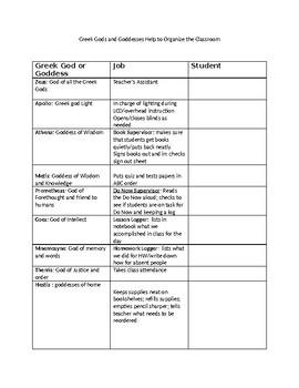 Greek Gods and Goddesses Helper Chart