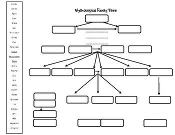Greek God Family Tree Worksheets Teaching Resources Tpt
