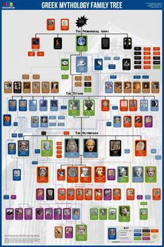 Greek Mythology Family Tree Poster