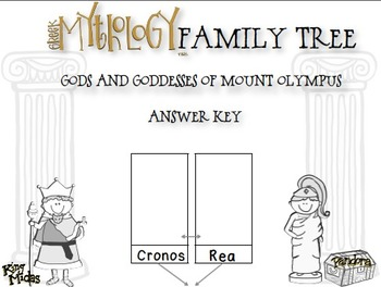 Greek Mythology Family Tree Project Olympian Gods And Goddesses