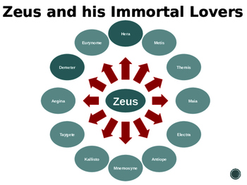 Greek Mythology Genealogy Interactive Power Point