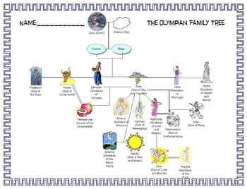 Greek Mythology Olympian Family Tree