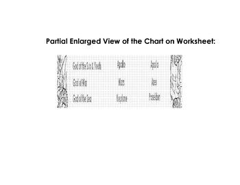 Greek Mythology Skill Worksheet: Reading a Chart w/ 10 Comprehension Questions