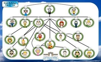 Greek & Roman Mythology Family Tree Craftivity