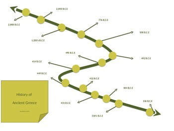 Greek Timeline - Interactive