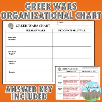 Greek Wars Chart (Persian Wars + Peloponnesian War) Graphic Organizer