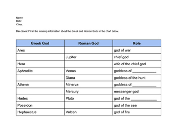 Greek and Roman Gods Chart